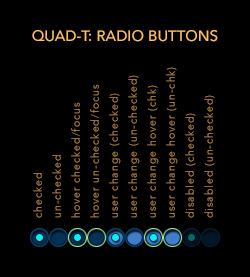 Christie Phoenix Quad-T radio button interaction design guidelines